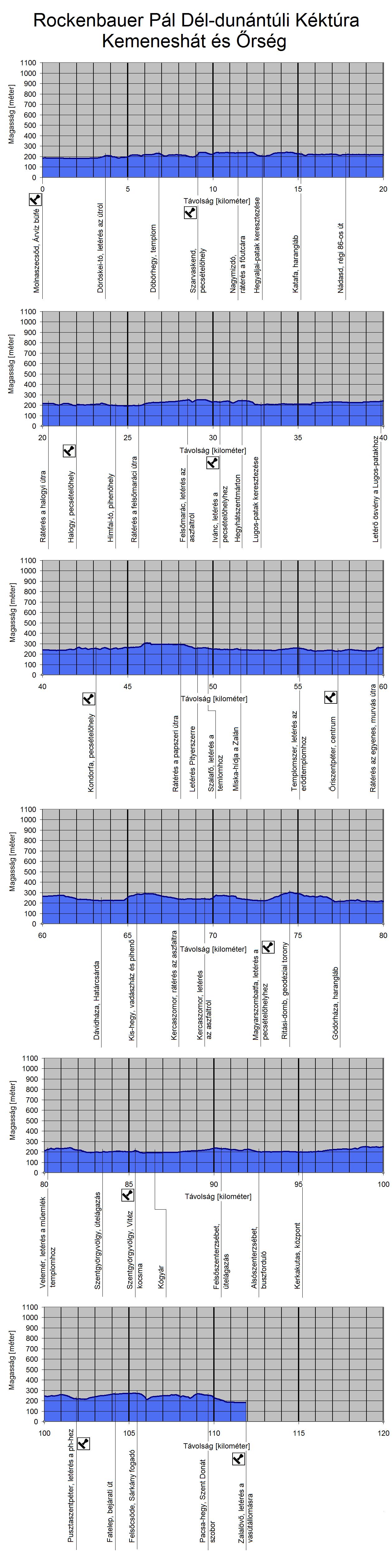 A Rockenbauer Pál Dél-dunántúli Kéktúra útvonalának szintmetszete a Kemeneshátom és az Őrségben