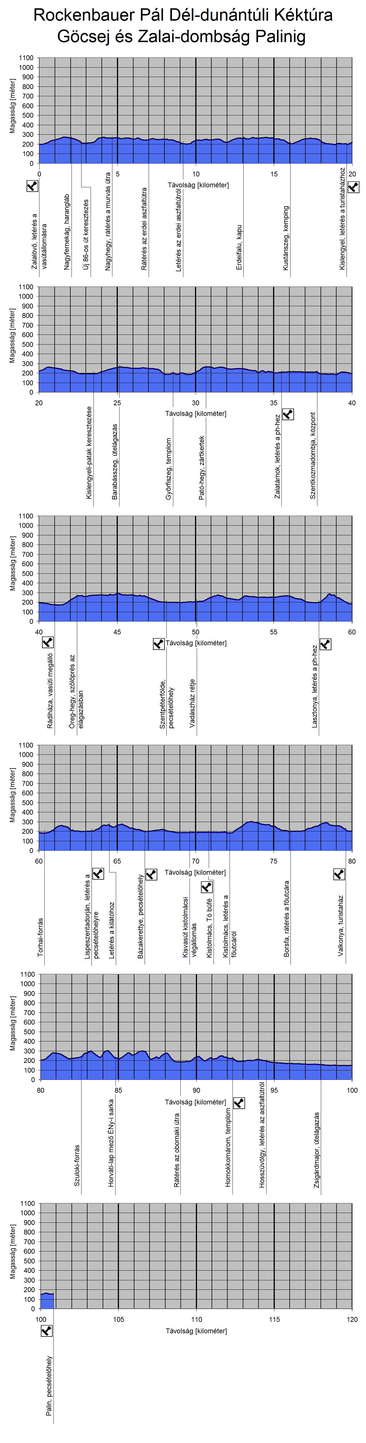 A Rockenbauer Pál Dél-dunántúli Kéktúra útvonalának szintmetszete a Göcsejben és a Zalai-dombságon