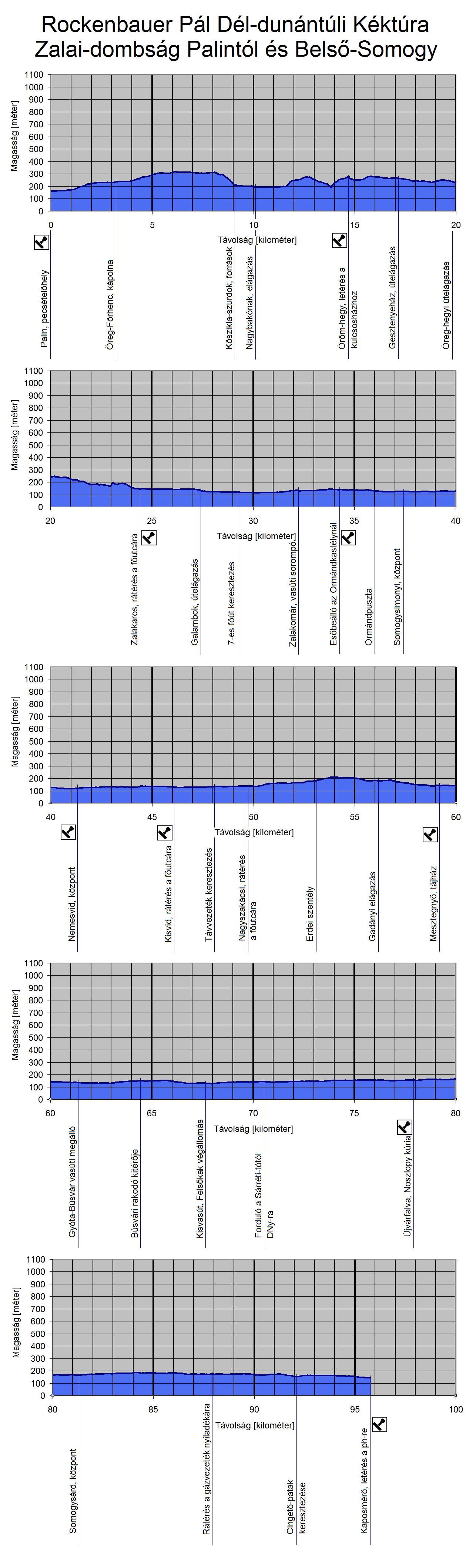 A Rockenbauer Pál Dél-dunántúli Kéktúra útvonalának szintmetszete Belső-Somogyban
