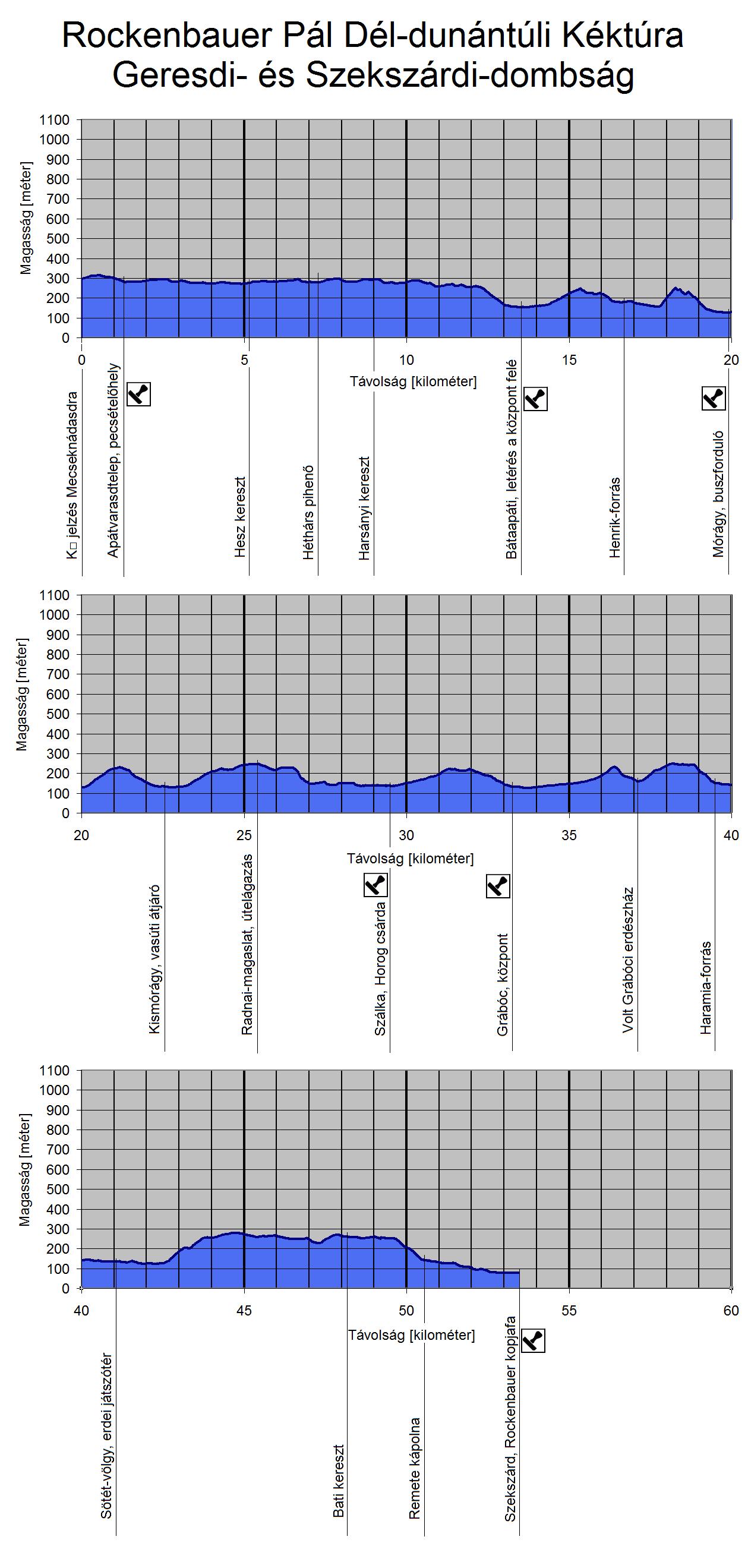 A Rockenbauer Pál Dél-dunántúli Kéktúra útvonalának szintmetszete a Geresdi- és Szekszárdi-dombságon