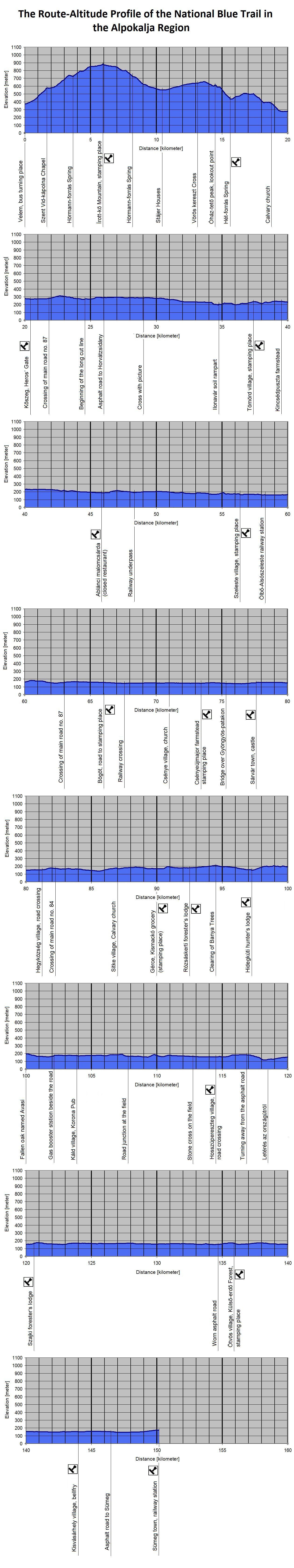 The Route-Altitude-Diagram of Alpokalja and Kisalföld Regions
