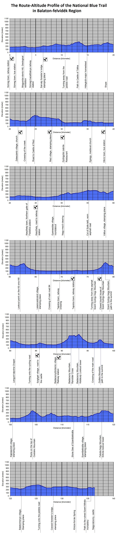 The Route-Altitude-Diagram of Balaton-felvidék Region