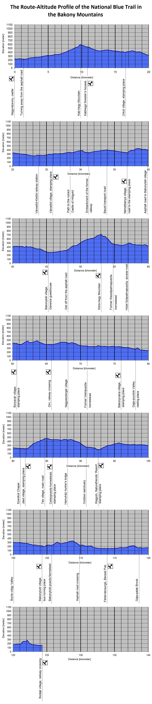The Route-Altitude-Diagram of Bakony Mountains