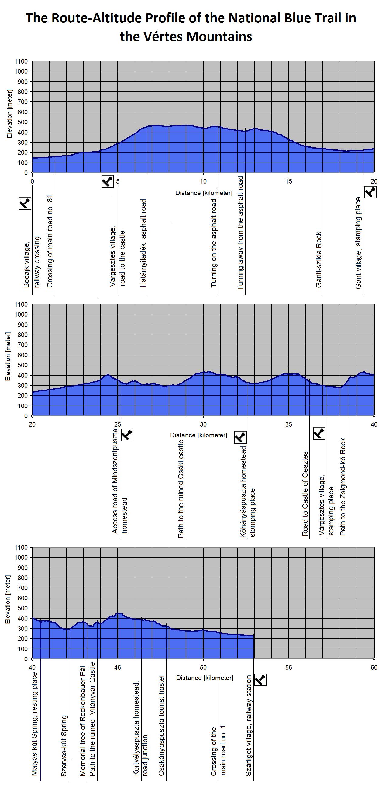 The Route-Altitude-Diagram of Vértes Mountains