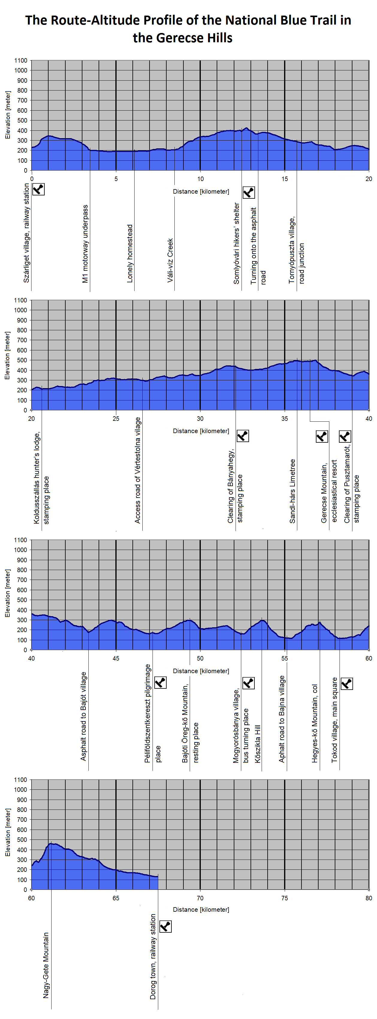 The Route-Altitude-Diagram of Gerecse Hills
