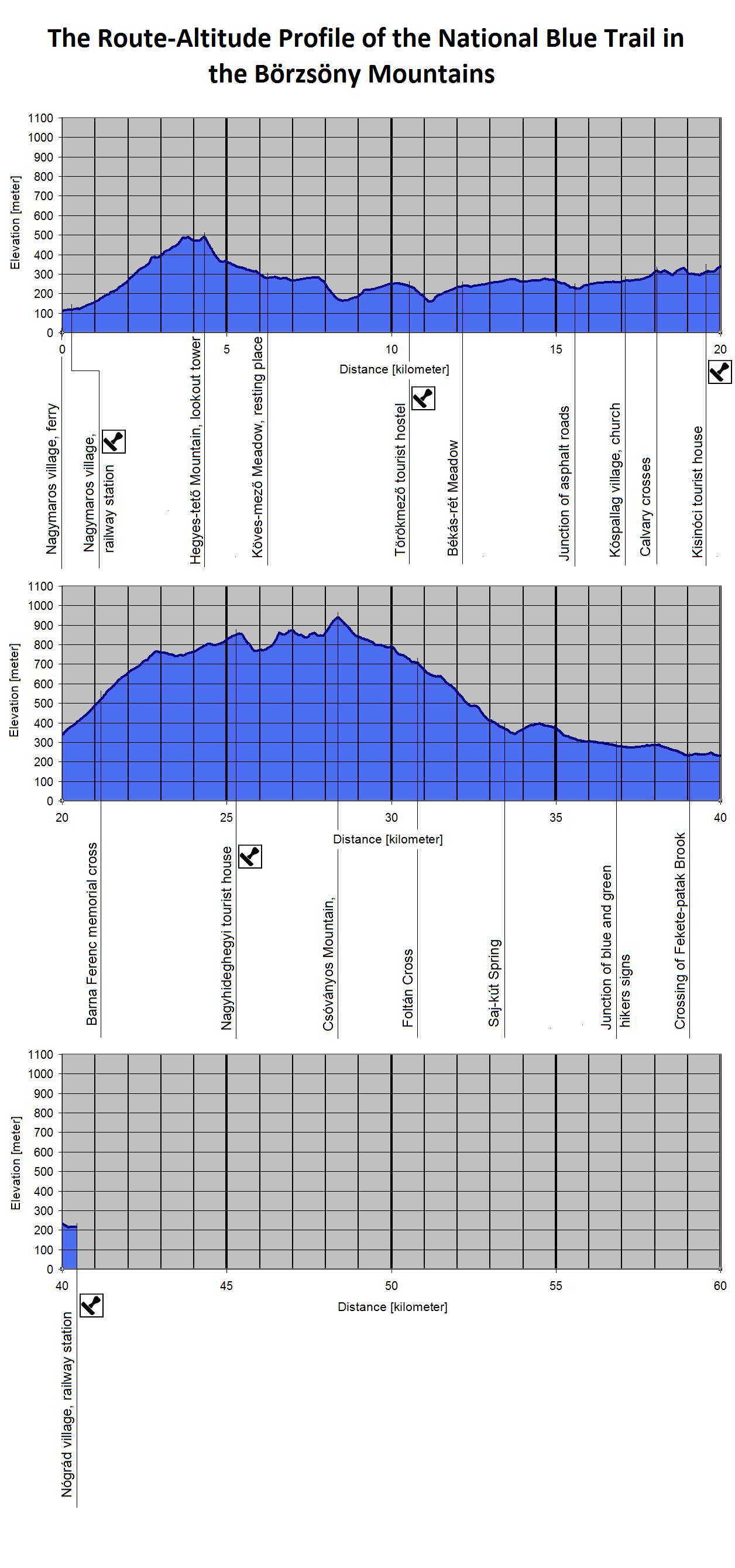 The Route-Altitude-Diagram of Börzsöny Mountains