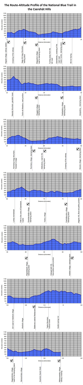 The Route-Altitude-Diagram of Cserhát Hills