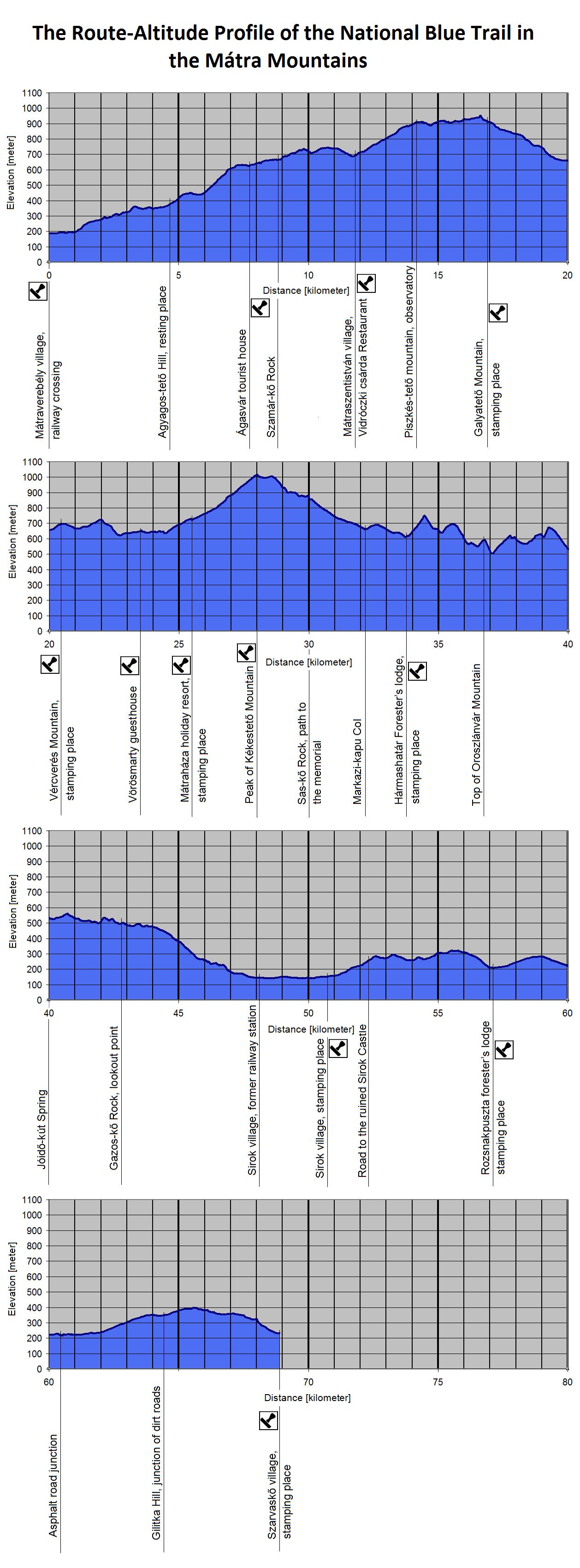 The Route-Altitude-Diagram of Mátra Mountains