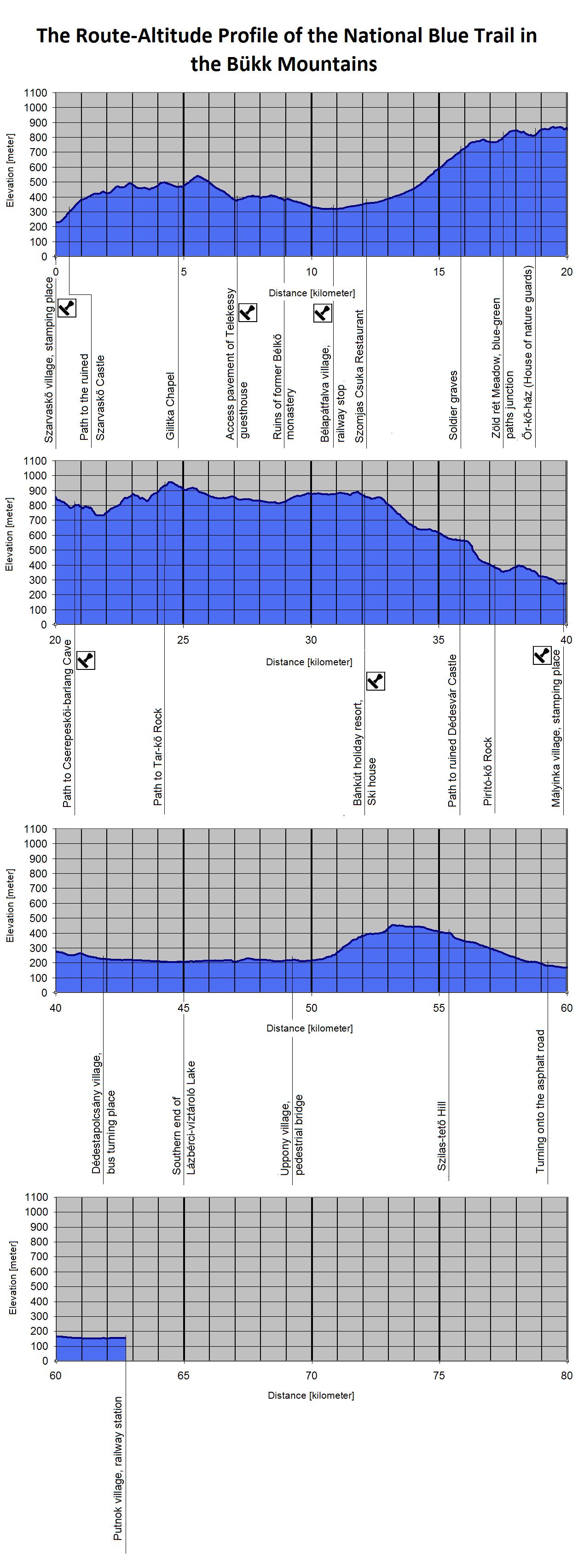The Route-Altitude-Diagram of Bükk Mountains