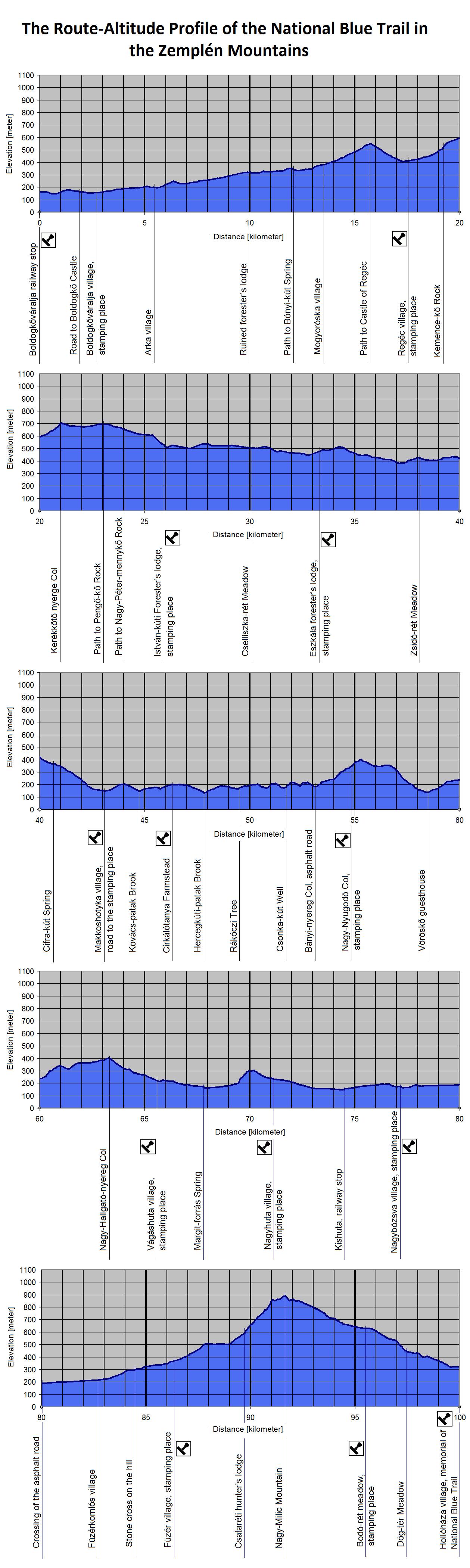 The Route-Altitude-Diagram of Zemplén Mountains